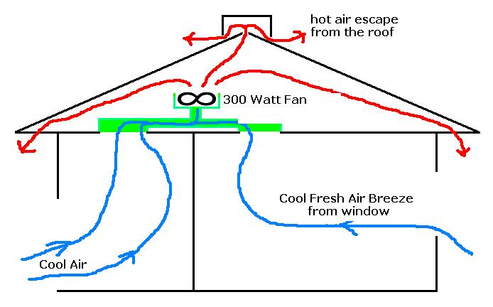 Cooling Your Home Naturally Philippines